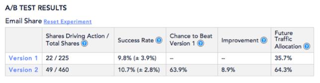 ShareProgress Analytics