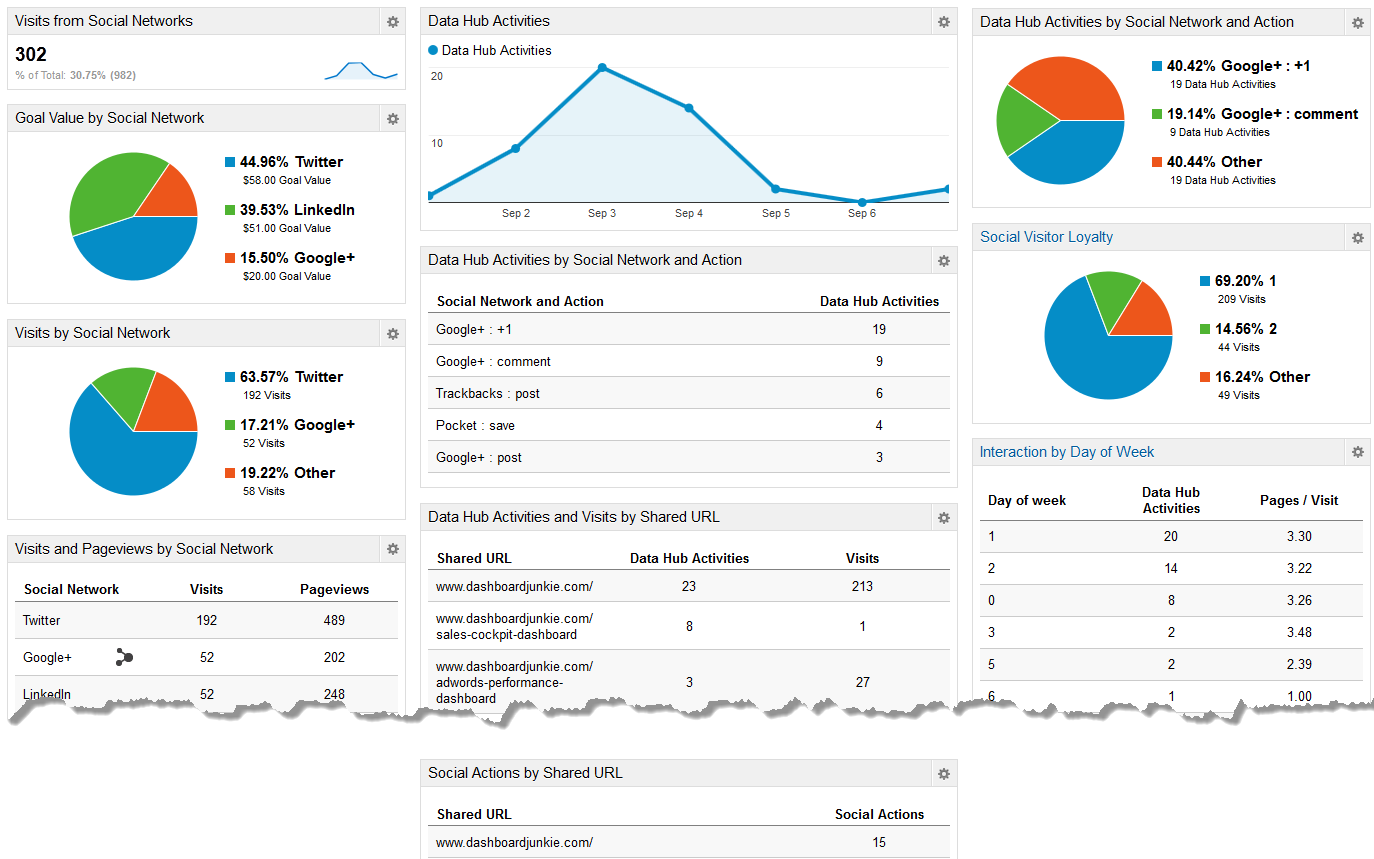 A social media dashboard on Google Analytics can show you how much traffic comes from social.