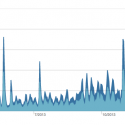 Upworthy Yearly Traffic by Quantcast