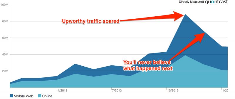 Upworthy Crash - Graphic by Business Insider